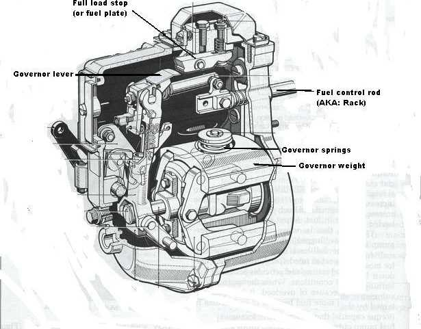 Bosch P7100 Fuel Pump Diagrams | Diesel Database